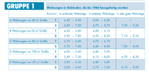 Mietspiegel Beispiel Köln