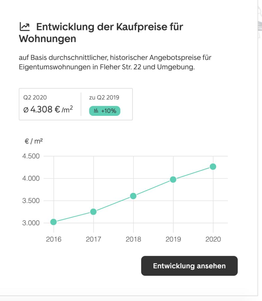 Immobilienpreis Düsseldorf Unterbilk Entwicklung Q2 2020